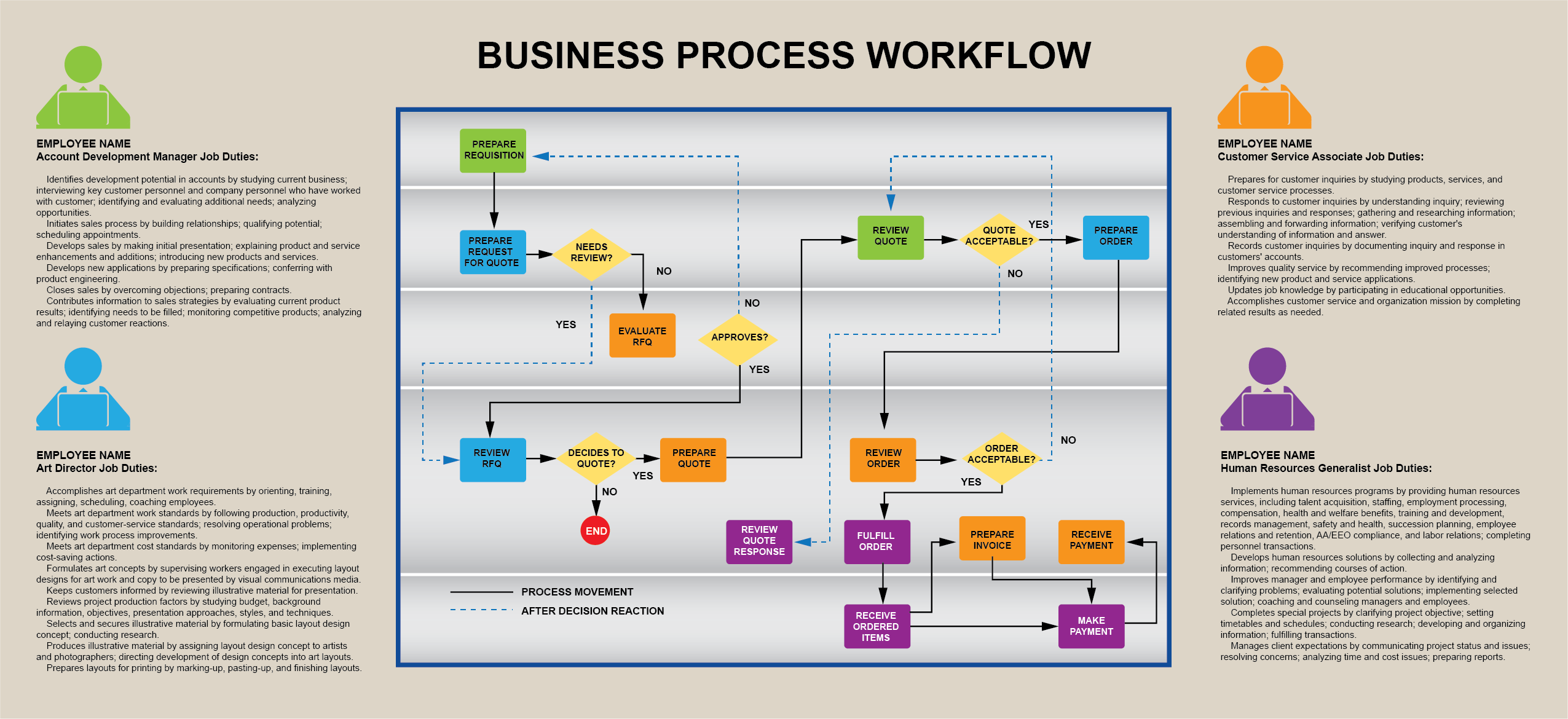 Flow Chart Graphic by Seaberry Design